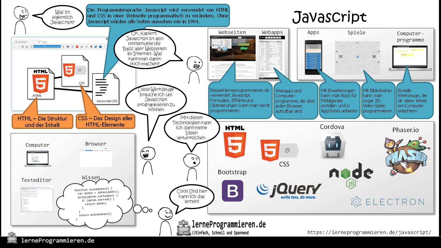 Infografik zu Javascript