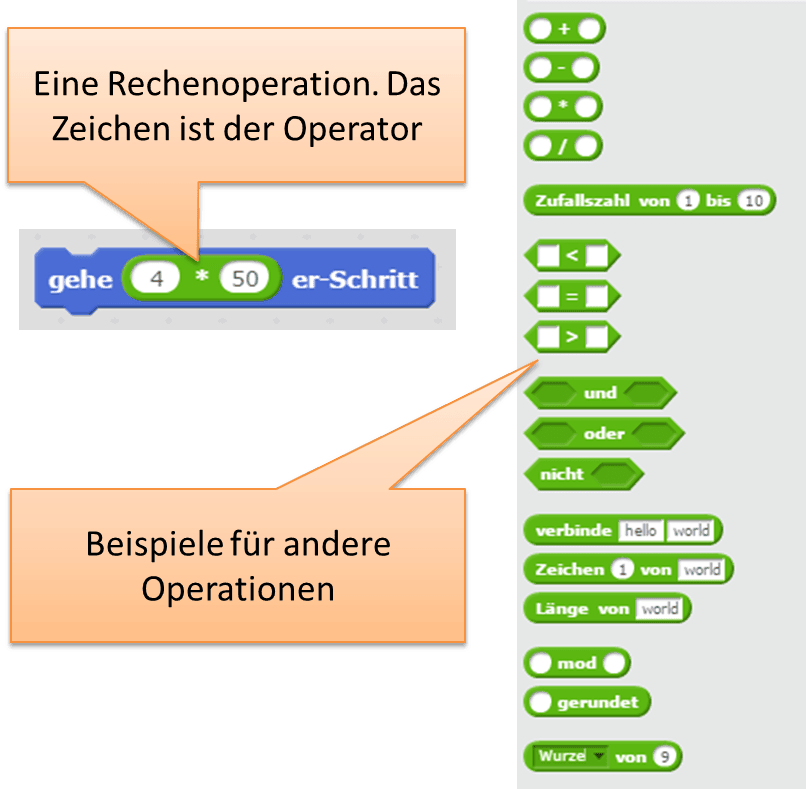 Operationen und Operatoren