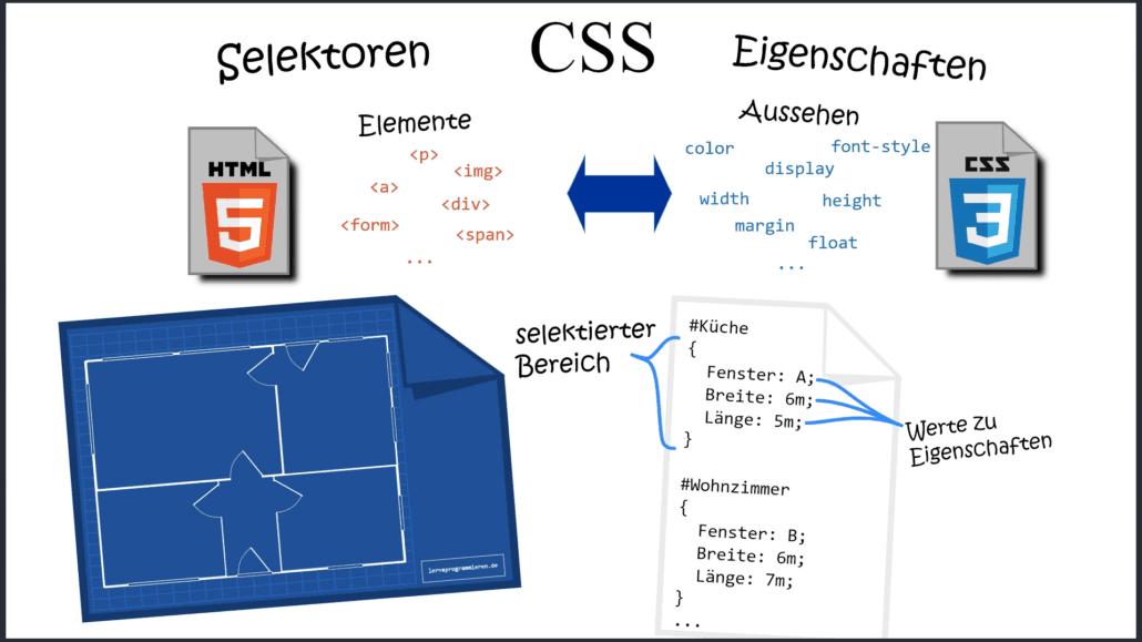CSS Selektoren und Eigenschaften