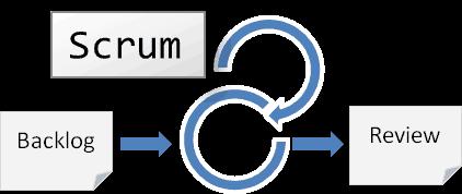 Mikroschaubild der Scrumprozesses