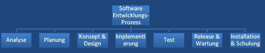 Software Entwicklungsprozess